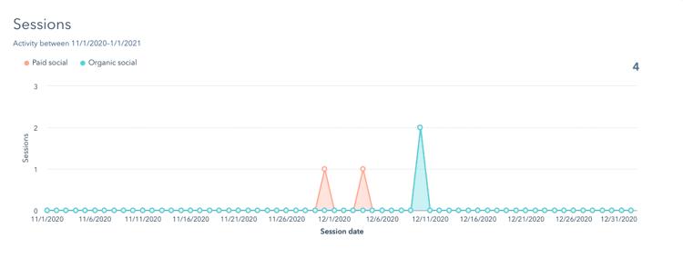 analyze-social-sessions