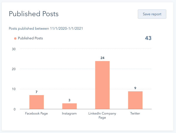 social-reporting-published-posts-chart