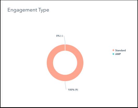 blog-engagement-type