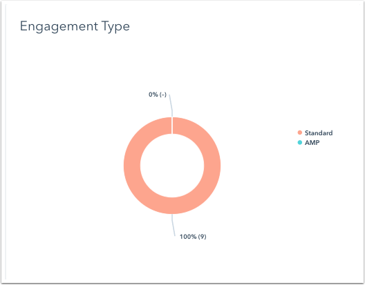 blog-engagement-type