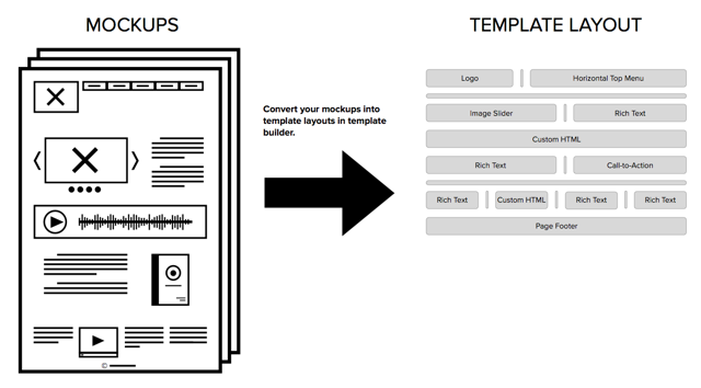 Mockups to layout