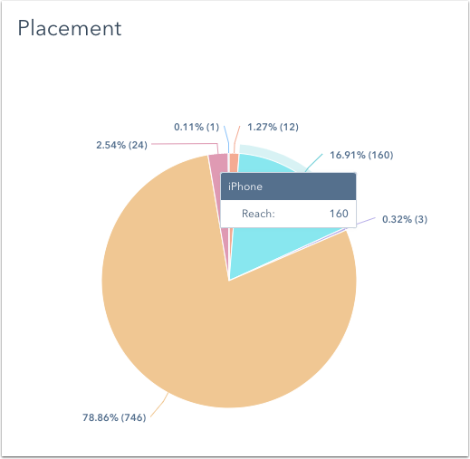 lead-ads-placement-report