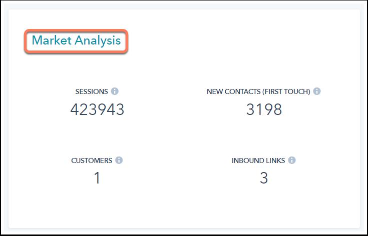 Das Analytics-Widget eines Themenclusters