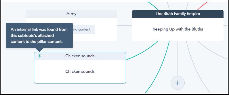 Anzeige für verbundene Content-Elemente