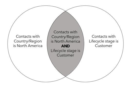 diagrama venn - E lógica