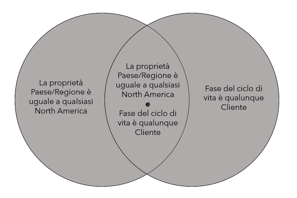 venn diagram - OR logic
